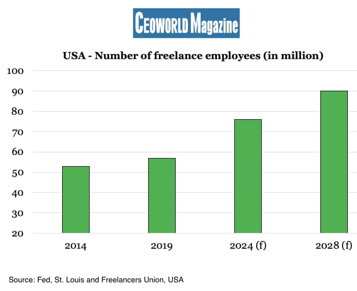 USA: Number of freelance employees (in million)