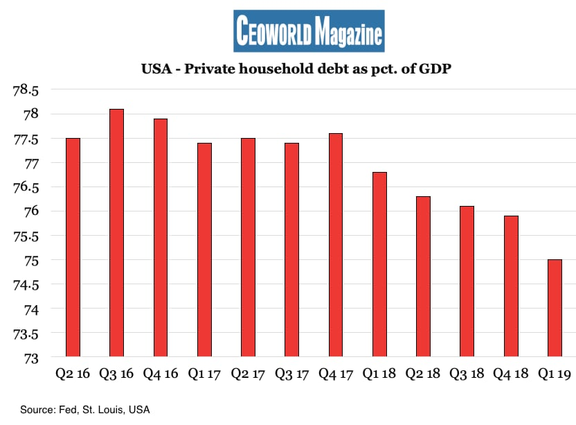 USA: Private household debt as pct. of GDP