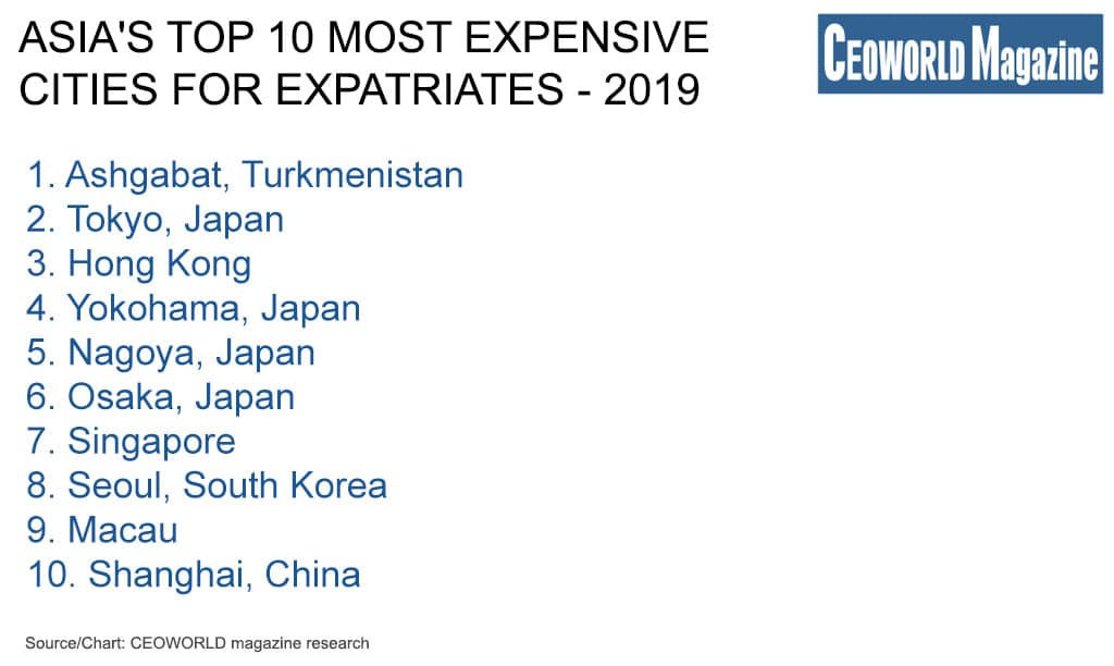 Asia's top 10 most expensive cities for expatriates in 2019
