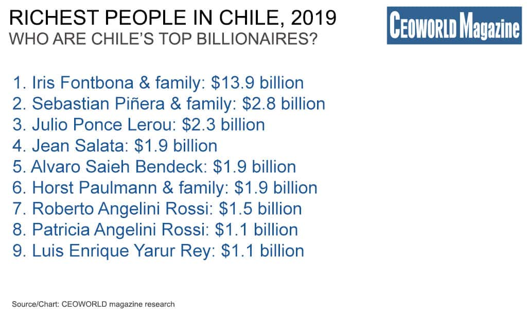 Richest People In Chile, 2019