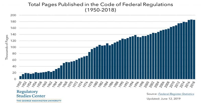 U.S. Code of Federal Regulations