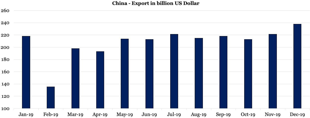 China Export in billion US Dollar