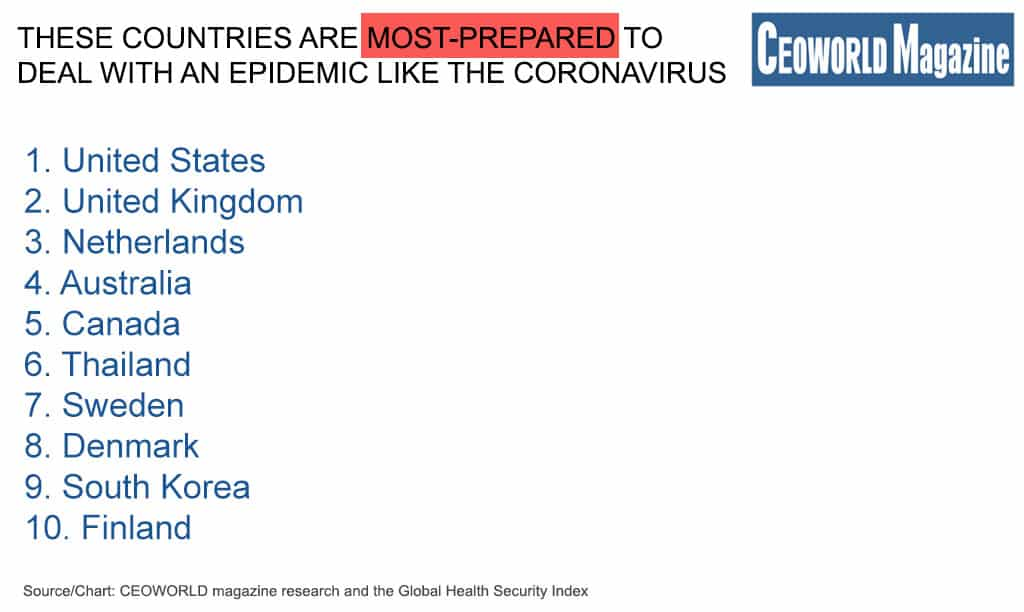 These countries are most prepared to deal with an epidemic like the Coronavirus