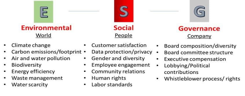 ESG (Environment, Social, and Governance)