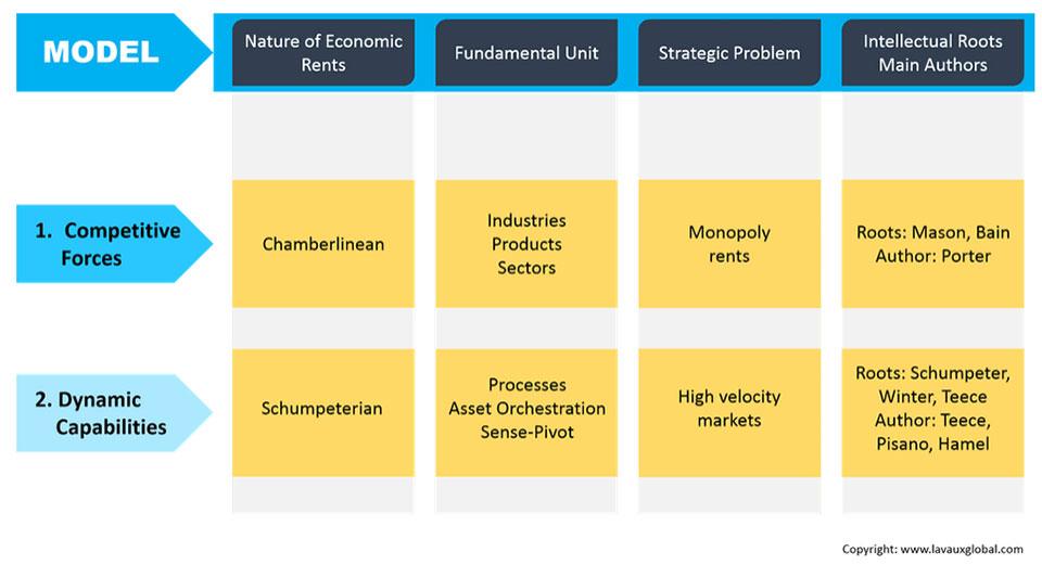 The Dynamic Capabilities Framework