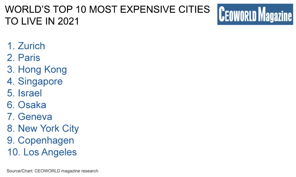 World's Top 10 Most Expensive Cities to Live in 2021