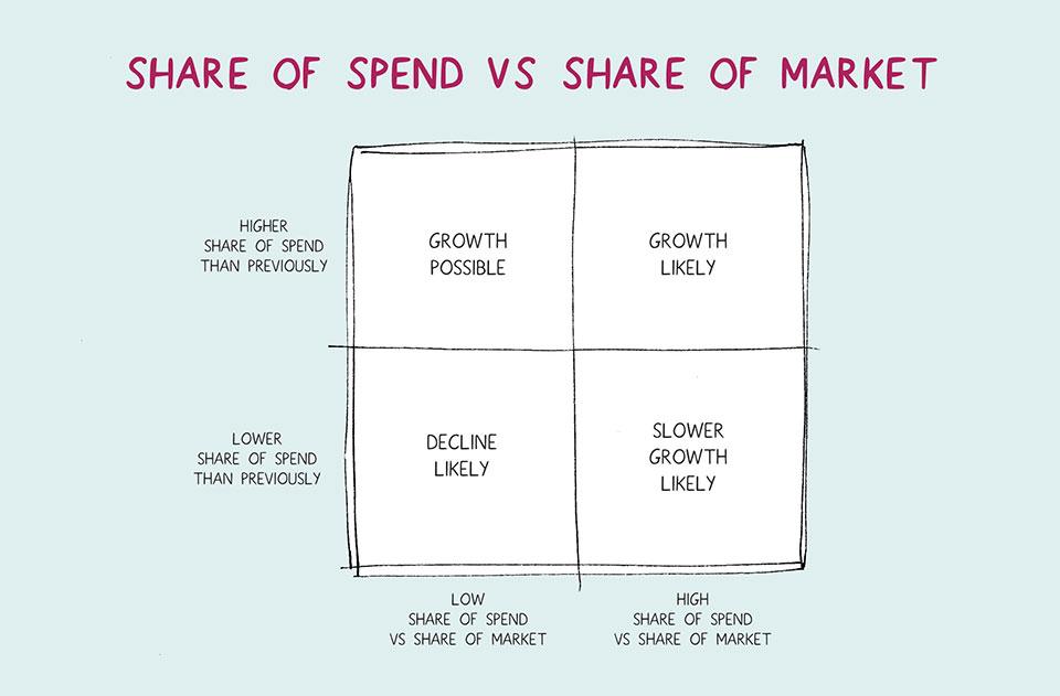 share of market