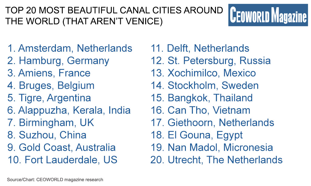 Top 20 Most Beautiful Canal Cities Around The World (That Aren't Venice)