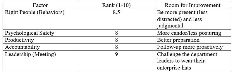 Peernovation Scorecard