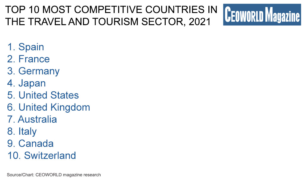 TOP 10 most competitive countries in the travel and tourism sector, 2021