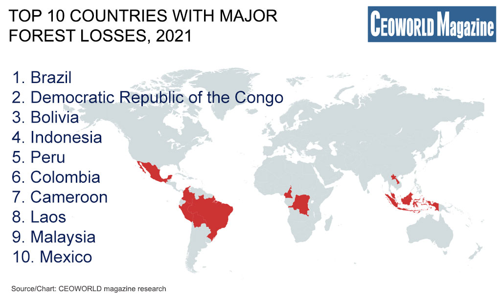 Top 10 countries with major forest losses, 2021