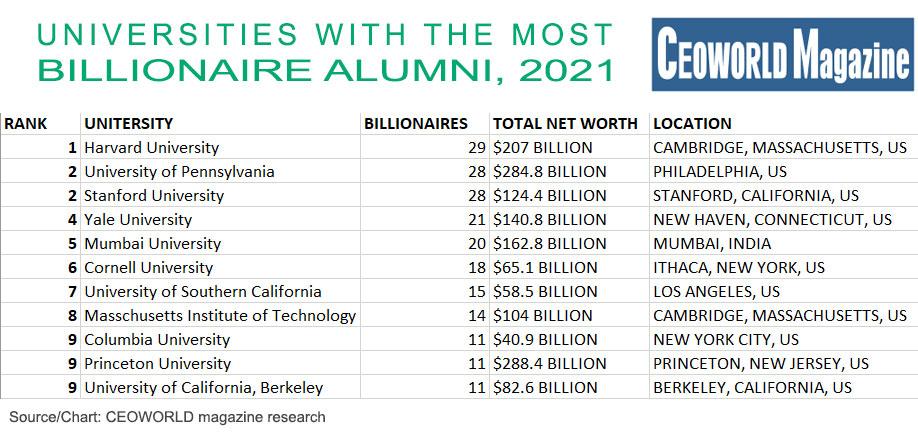 Universities With the Most Billionaire Alumni 2021