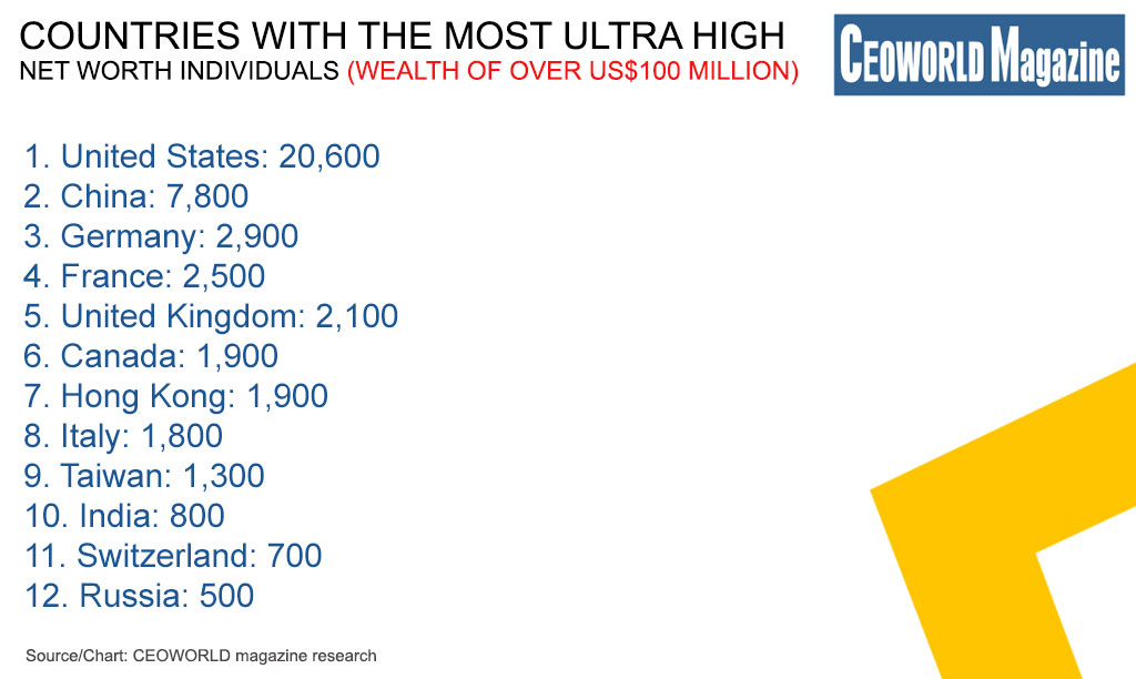 Countries With The Most Ultra High Net Worth Individuals (wealth of over US$100 million)