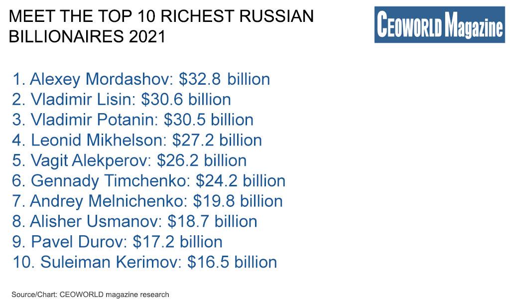 Meet the top 10 richest Russian billionaires 2021
