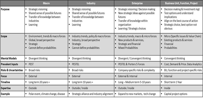 an overview of scenario planning at different levels