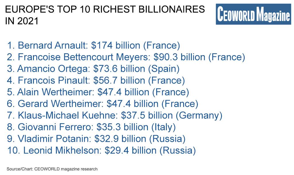 top 10 richest billionaires in Europe in 2021