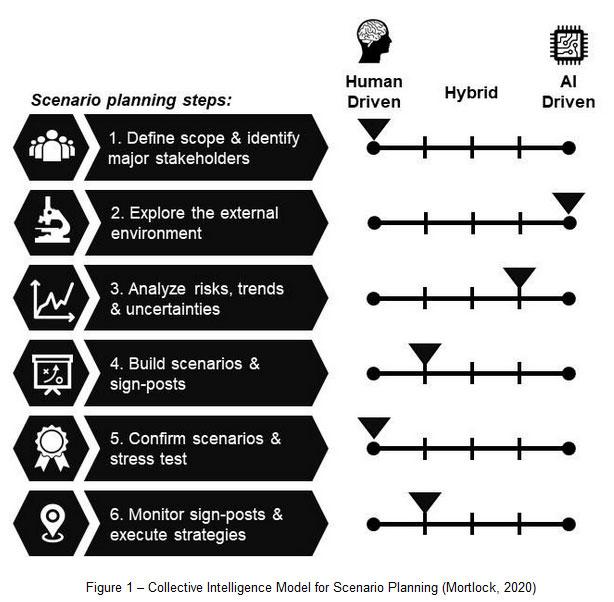 Collective Intelligence Model for Scenario Planning (Mortlock, 2020)
