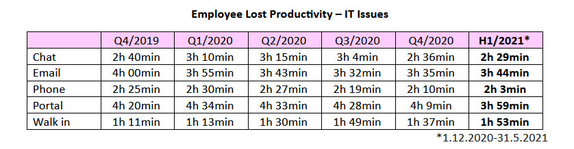 Employee Lost Productivity – IT Issues